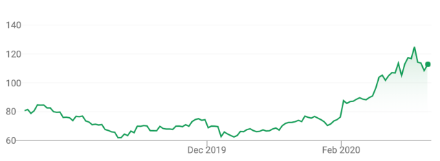zoom stock chart