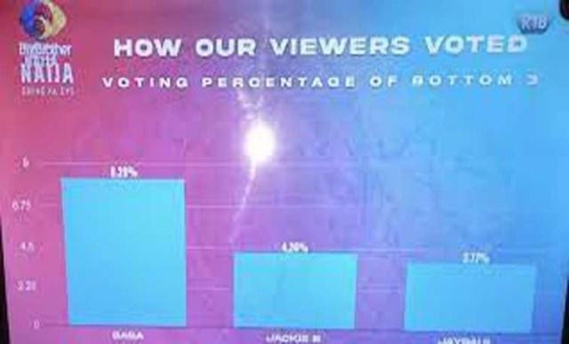 BBNaija: How Nigerians voted Jaypaul, JackieB, Saga