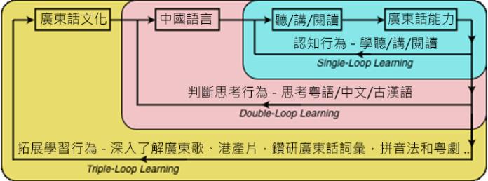 再看「三層認知學習」另一實例 | by 'CG'思之©
