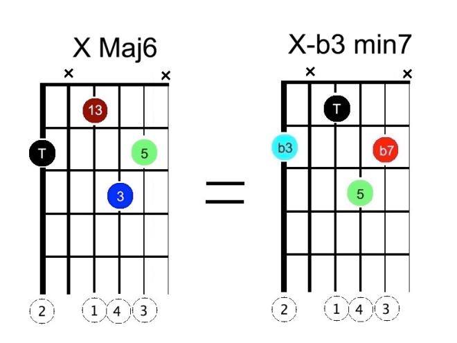 Diag - Sub Acc X Maj 6
