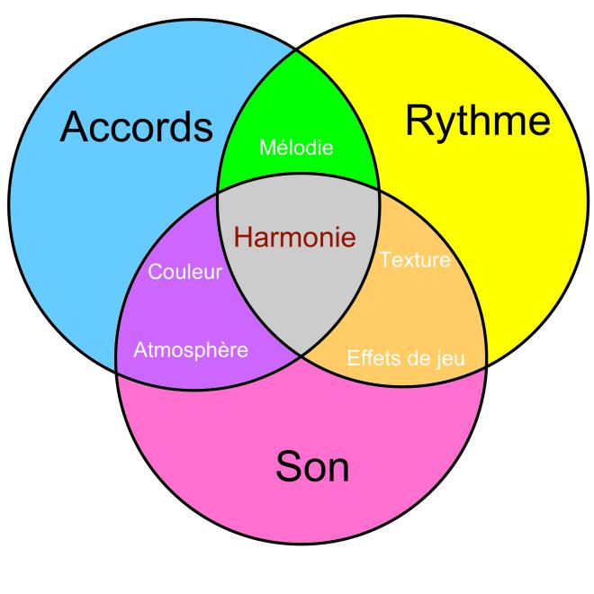 img Approche harmonie