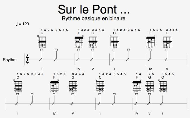 Piste Ryt - Sur le Pont - mélodie binaire et accords triades