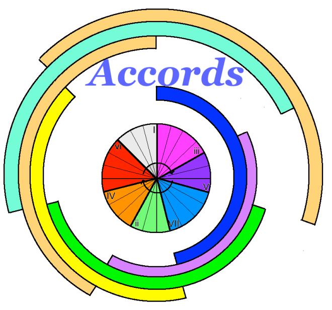 Symbolique Roue Tierces accords 4 sons