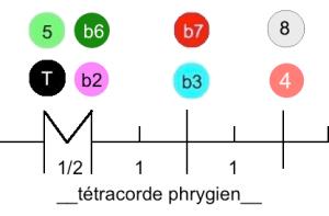 Tétracorde phrygien