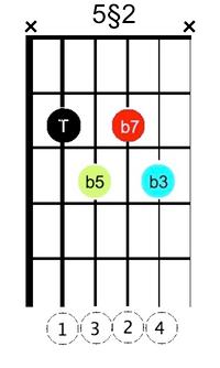 X min7 b5 §5-2