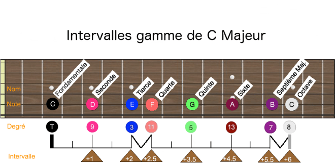 Manche intervalles gamme C majeur
