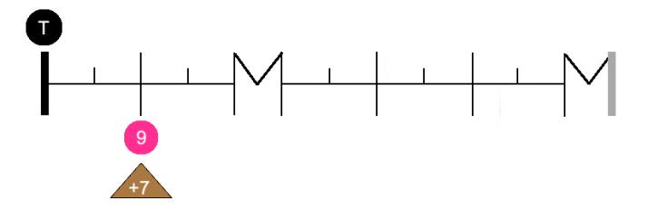 Graph interv 9
