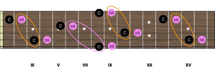 Intervalles C b9 neuvième mineure
