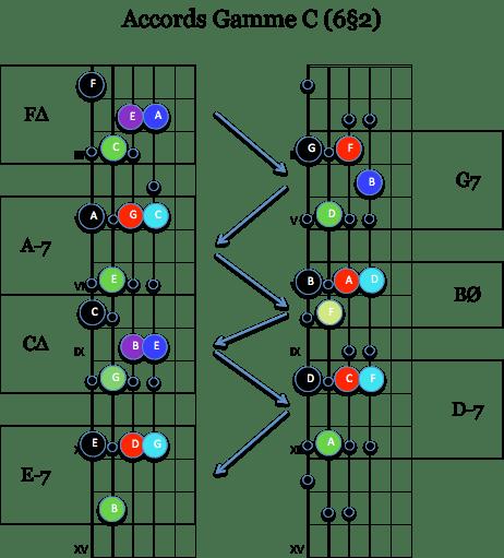 harmo Gamme C 6§2