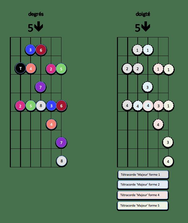 Mode Ionien 5 down