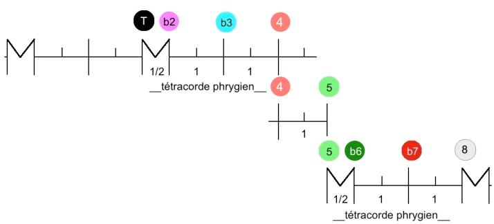 tétracorde Mode phrygien degrés
