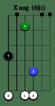 X aug (6§1)