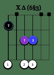 X Maj7 (6§3)
