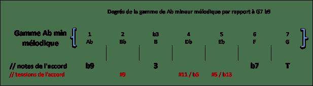 Degrés de la gamme Ab min mel par rapport à G7 b9
