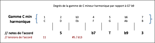 Degrés de la gamme C min harm par rapport à G7 b9