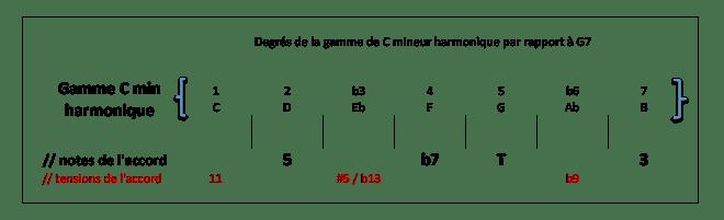 Degrés de la gamme C min harm par rapport à G7