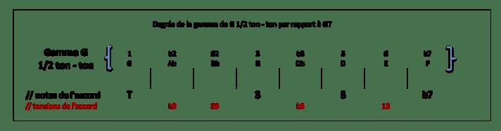 Degrés de la gamme G par demi ton ton par rapport à G7
