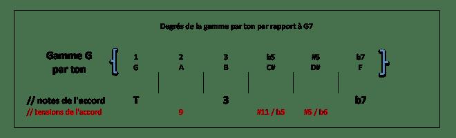 Degrés de la gamme G par ton par rapport à G7