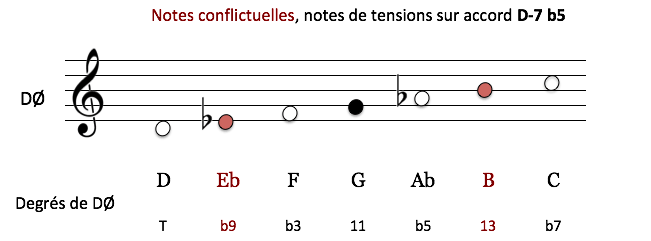 Sur D-7 b5 - Notes conflictuelles et notes tensions