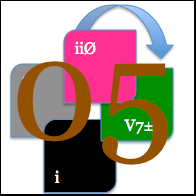 img Phrase 05 Cadence [ ii Ø ] [ V7±9 ] [ i ou I Δ ] [ % ] regular minor