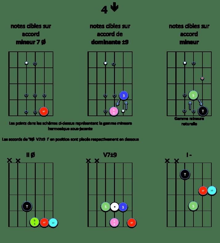4-down-notes-cibles-ii-v7-i-mineur