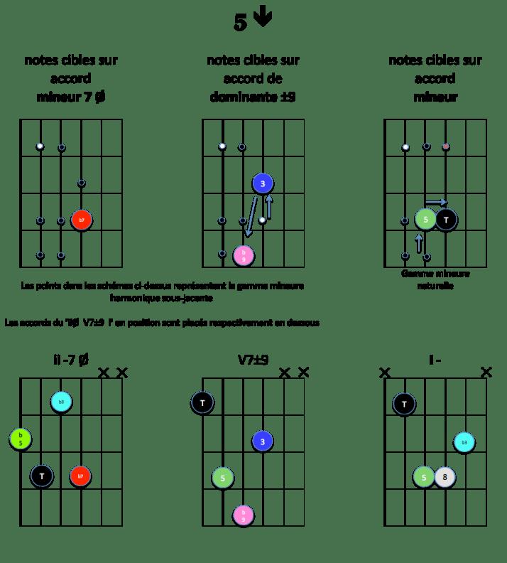 5-down-notes-cibles-ii-v7-i-mineur