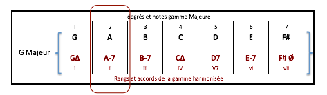 a-7-accord-de-gamme-harmonisee-g-maj