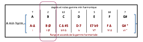 b-7-b5-accord-de-a-min-harm