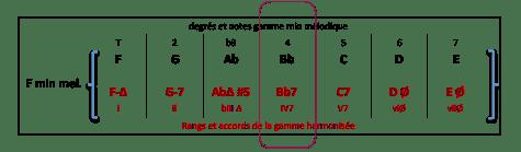 bb7-accord-de-f-min-mel