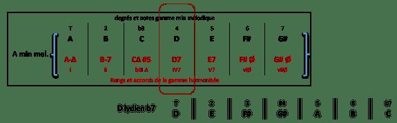 d7-accord-de-gamme-harmonisee-a-min-mel
