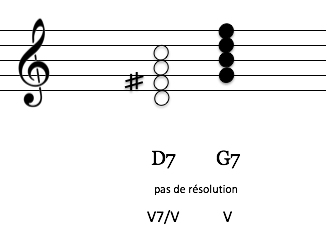 DS V du V