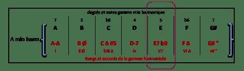 e7-b9-accord-de-gamme-a-min-harm