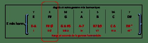 f-7-b5-accord-de-e-min-harm