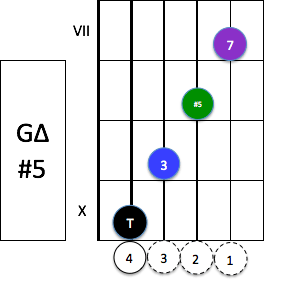 g-maj7-5-composition