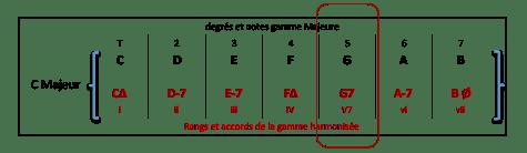 g7-accord-de-gamme-harmonisee-c-maj