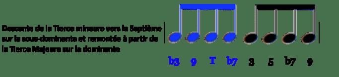 idiomatique ii v7