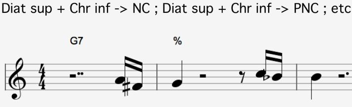 Diat sup + chr inf -> NC ; Diat sup + Chr inf ->PNC