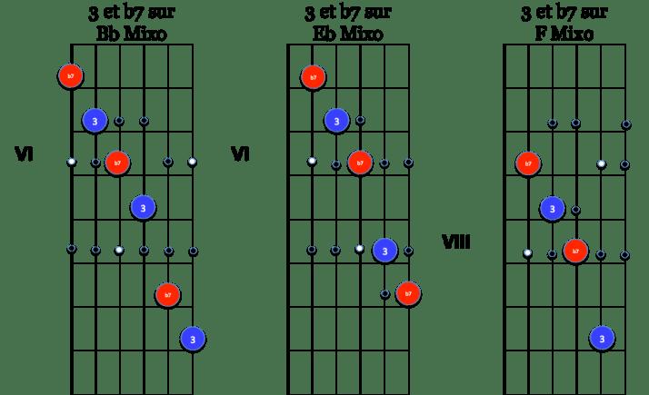 3 et b7 sur mixo Blues en Bb