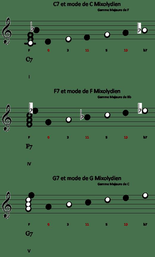 Modes Mixo Blues en F - 2