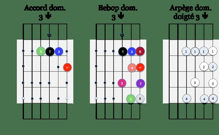 Arp 3 down et gamme Bebop dom
