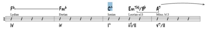 C ionien exemple 3
