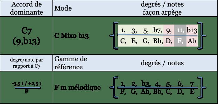 C mixo b13 et gamme