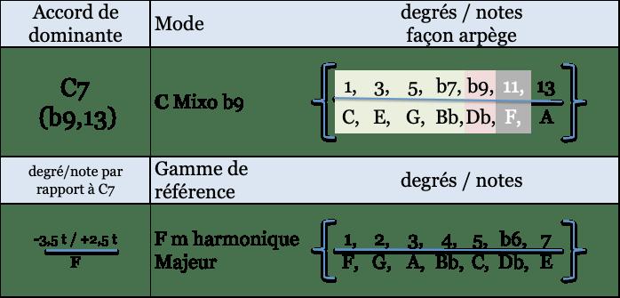 C mixo b9 et gamme