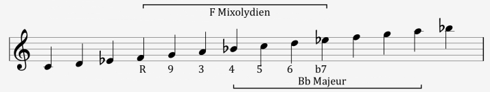 mode f mixolydien