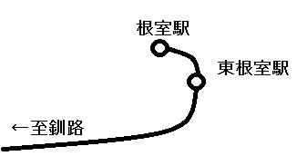 花咲線簡略図