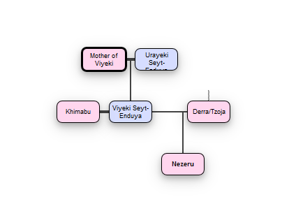 Osten Ard family trees