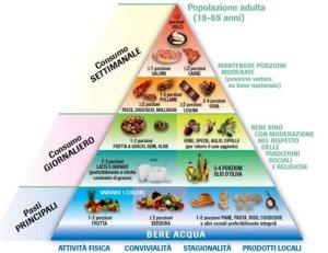 Simonetta-alibrandi-Osteopata-posturologo-personal-trainer-Lombalgia-cronica-mal-di-schiena-dolore-cronico-cause-fattori-di-rischio-stile-di-vita-alimentazione-corretta-piramide-alimentare-