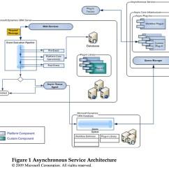 Mail Flow In Exchange 2010 Diagram Ford F150 Radio Wiring 2007 Architecture Free Engine