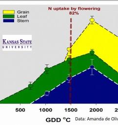 wheat n uptake figure adapted from lollato et al  [ 1441 x 951 Pixel ]