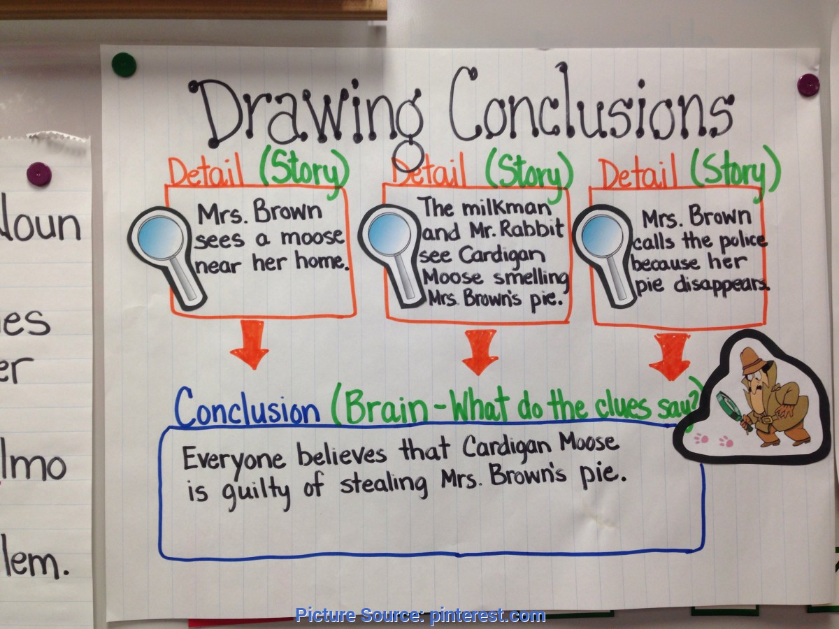 hight resolution of Best 3Rd Grade Lesson Plans On Drawing Conclusions Anchor Chart For Third Grade  Drawing Conclusions   ~ Anchor Chart - Ota Tech